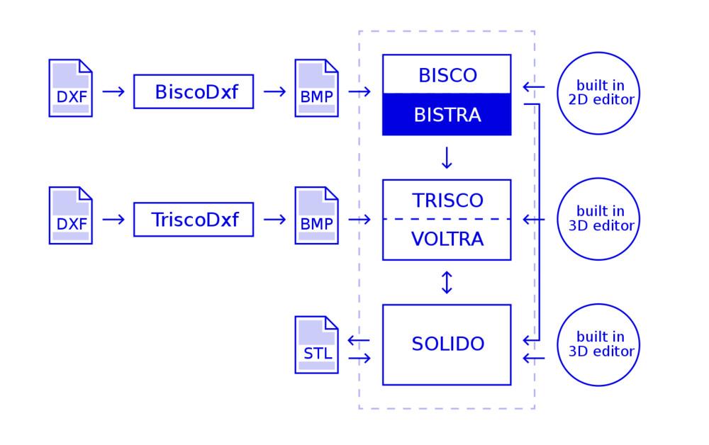 BISTRA Compatibilité avec les autres logiciels Physibel