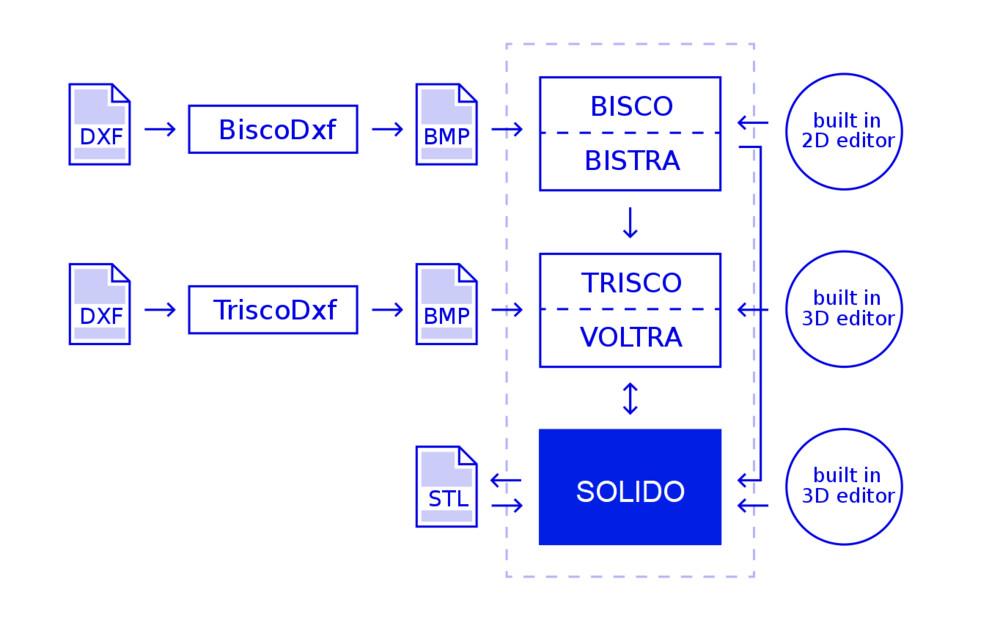 SOLIDO Compatibilité avec les autres logiciels Physibel