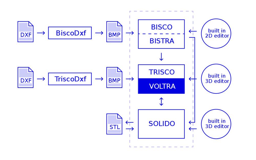 VOLTRA Compatibilité avec les autres logiciels Physibel