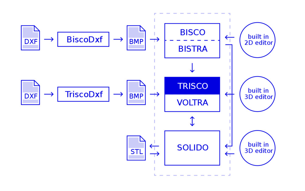 Trisco2D Interaction with Physibel products