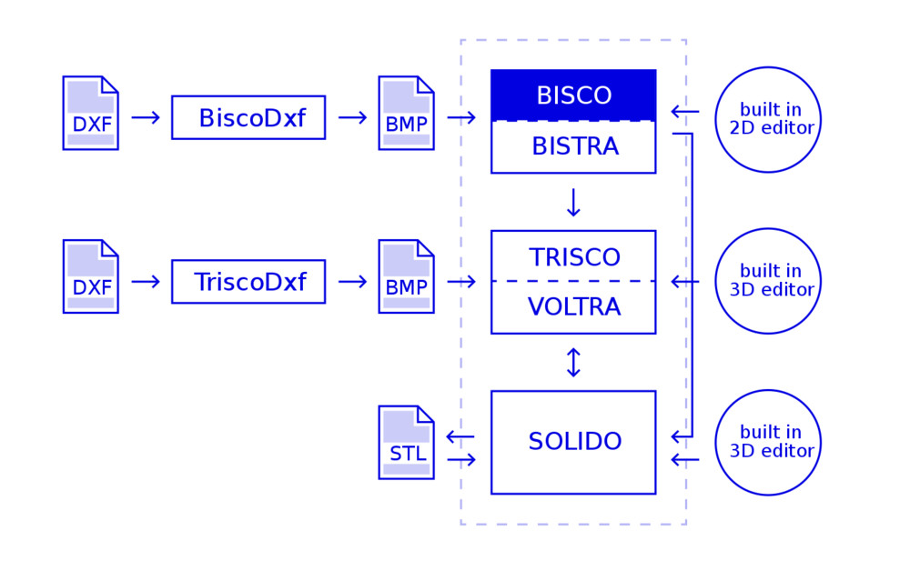 BISCO: steady-state 2D - all shapes | Physibel