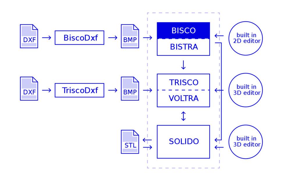 BISCO Compatibilité avec les autres logicielsPhysibel